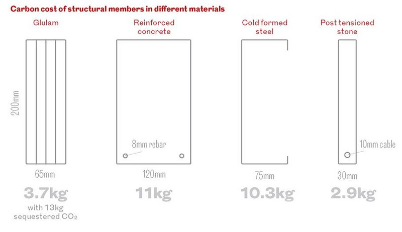 Stone as a structural material graphic RIBAJ